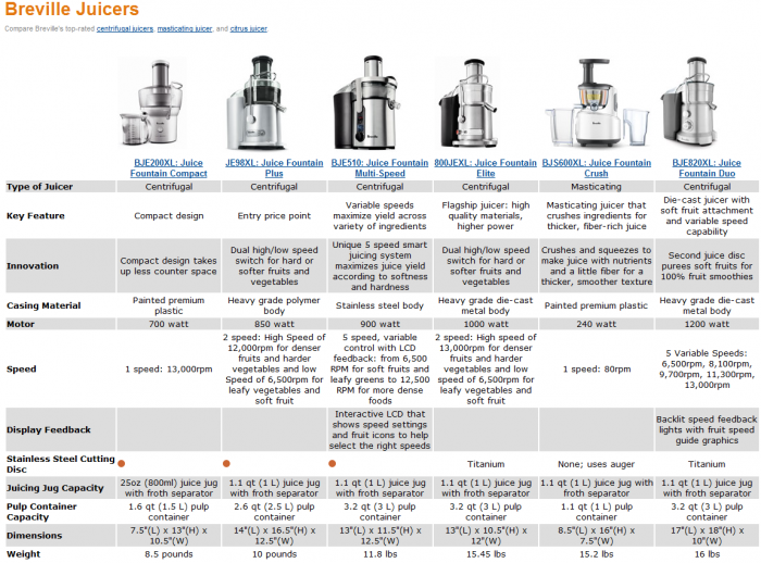 breville-juicers comparison chart